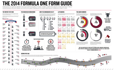 The 2014 Formula One Form Guide